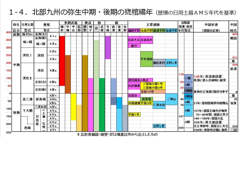 A-6.1-4.甕棺編年.png