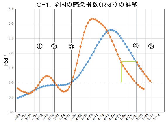 C-1.日本RxP曲線.png