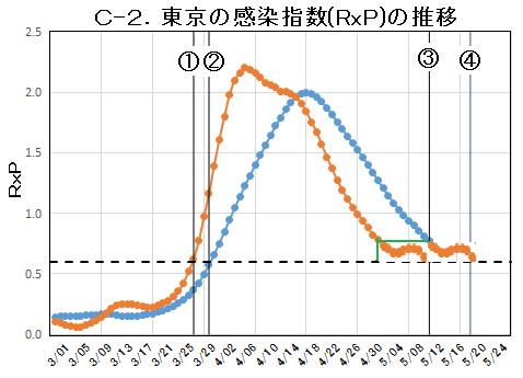 C-2.東京の感染指数.png
