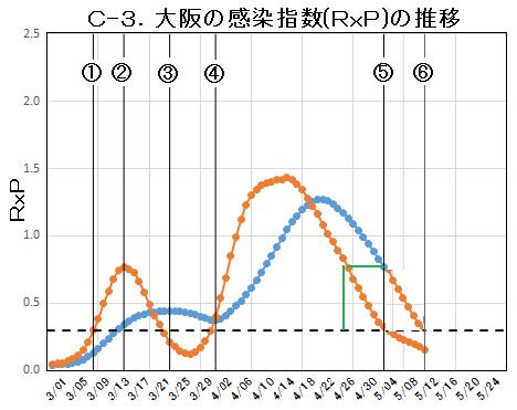 C-3.大阪の感染指数.png