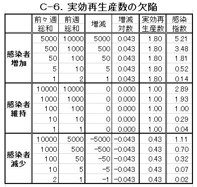 C-6.再生産数の欠陥.png