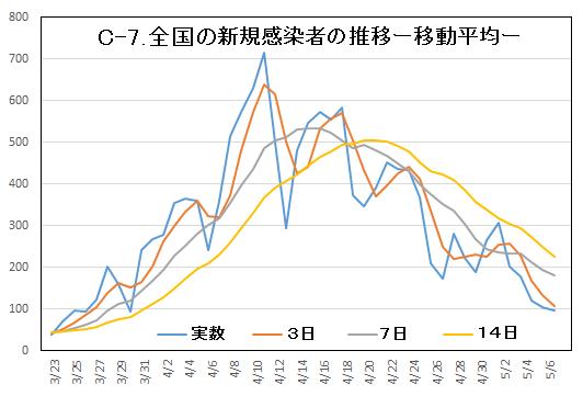 C-7.感染者移動平均.png