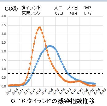 C=16.タイの感染指数推移.png