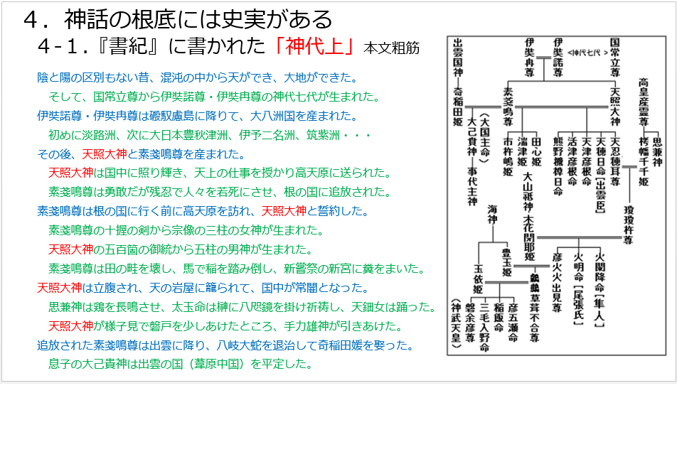 D-1.4-1.神話の根底に史実.png