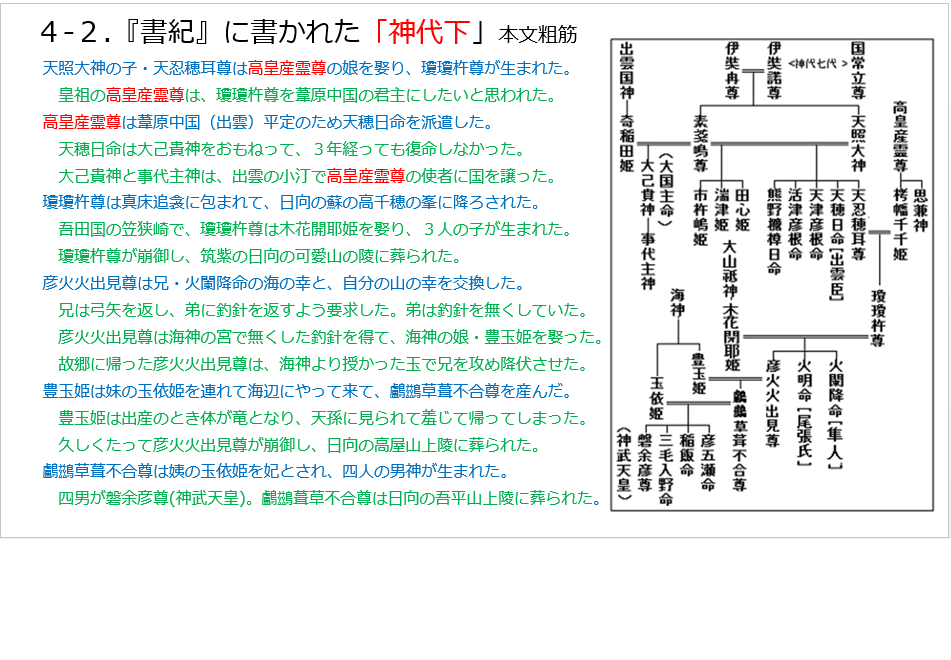 D-2.4-2.書紀の神代下.png
