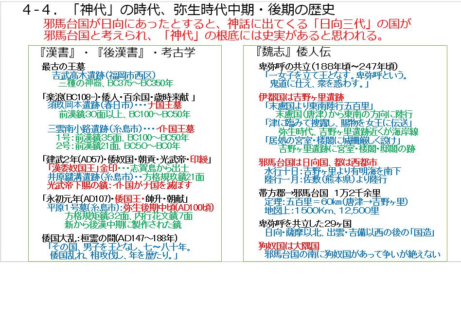 D-4.4-4.弥生中期後期の歴史.png