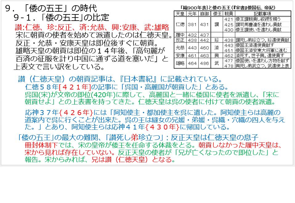 I-1.9-1.倭の五王の比定.png