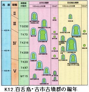 41-5.須恵器の編年表:日本書紀...