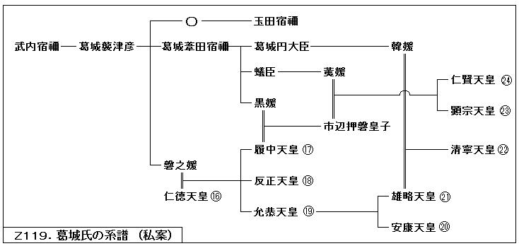 Z119.葛城系譜私案.png