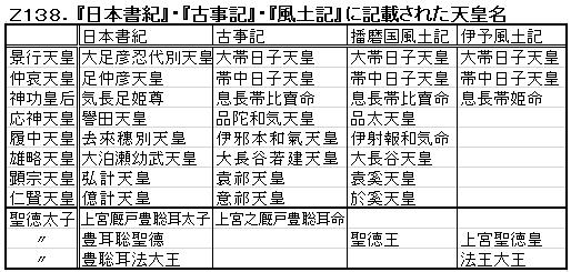 Z138.風土記の天皇名.png