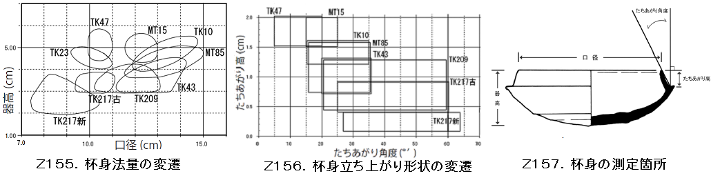 Z155-157.須恵器編年杯.png