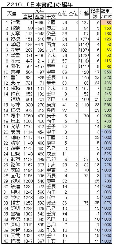 Z216-2.日本書紀の編年.png