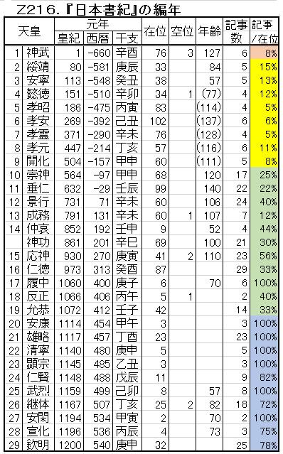 Z216-3.日本書紀の編年.png