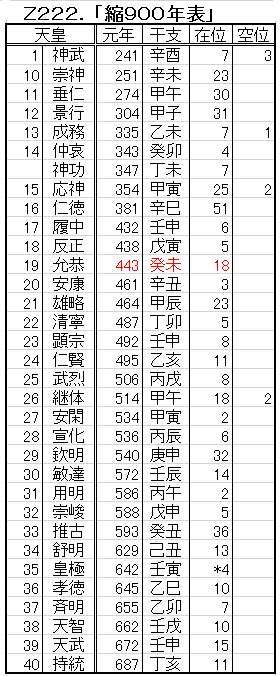 Z222.縮900年表.png