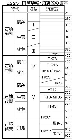 Z225.円筒埴輪・須恵器編年.png