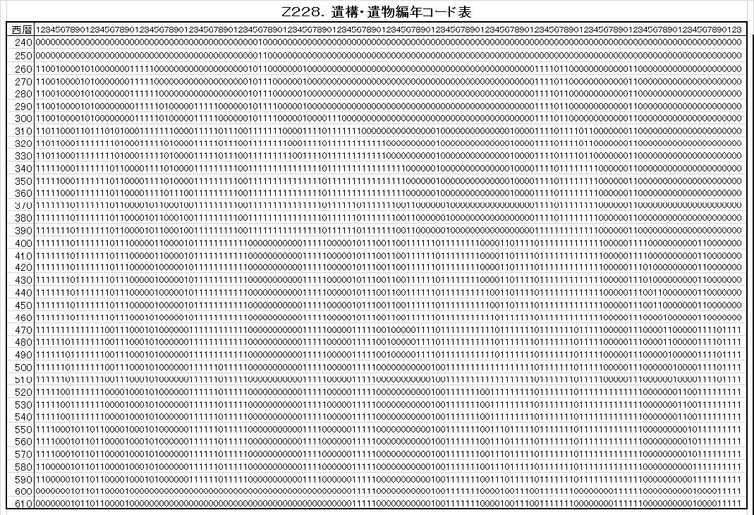 Z228.遺構遺物編年コード表.png