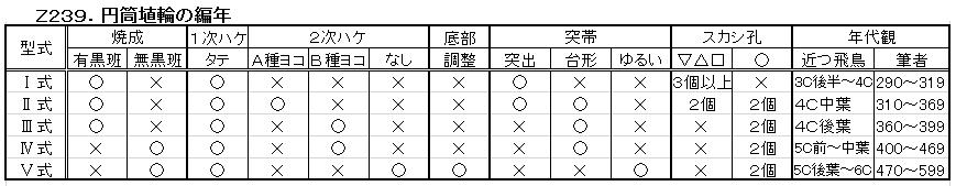 Z239.円筒埴輪編年.png