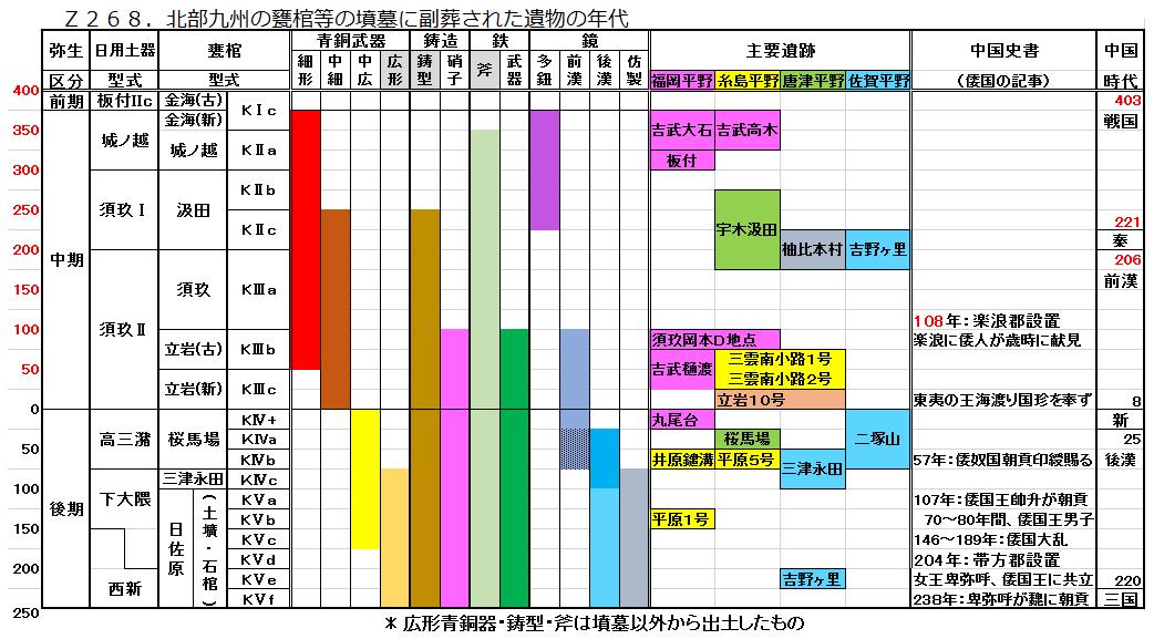 Z268.弥生中期後期の遺物.png