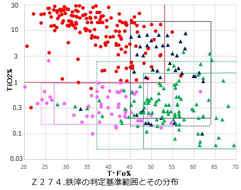 Z274.鉄滓判定基準と分布.png