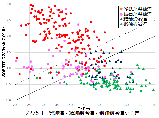 Z276-1.鉄滓の素性判定.png