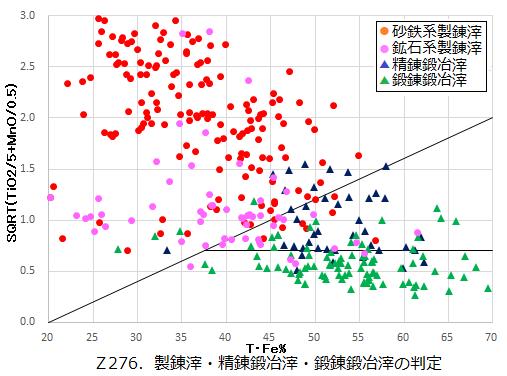 Z276.鉄滓の素性判定.png