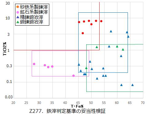 Z277.判定基準の検証.png