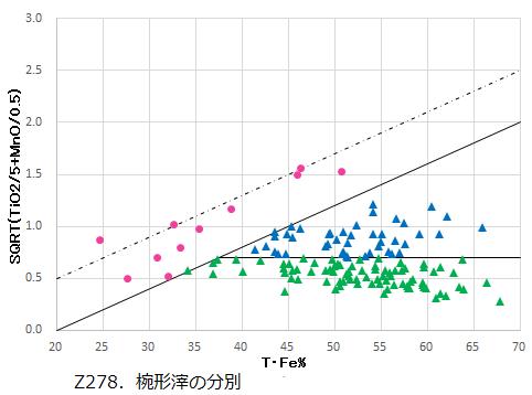 Z278.椀形滓の分別.png