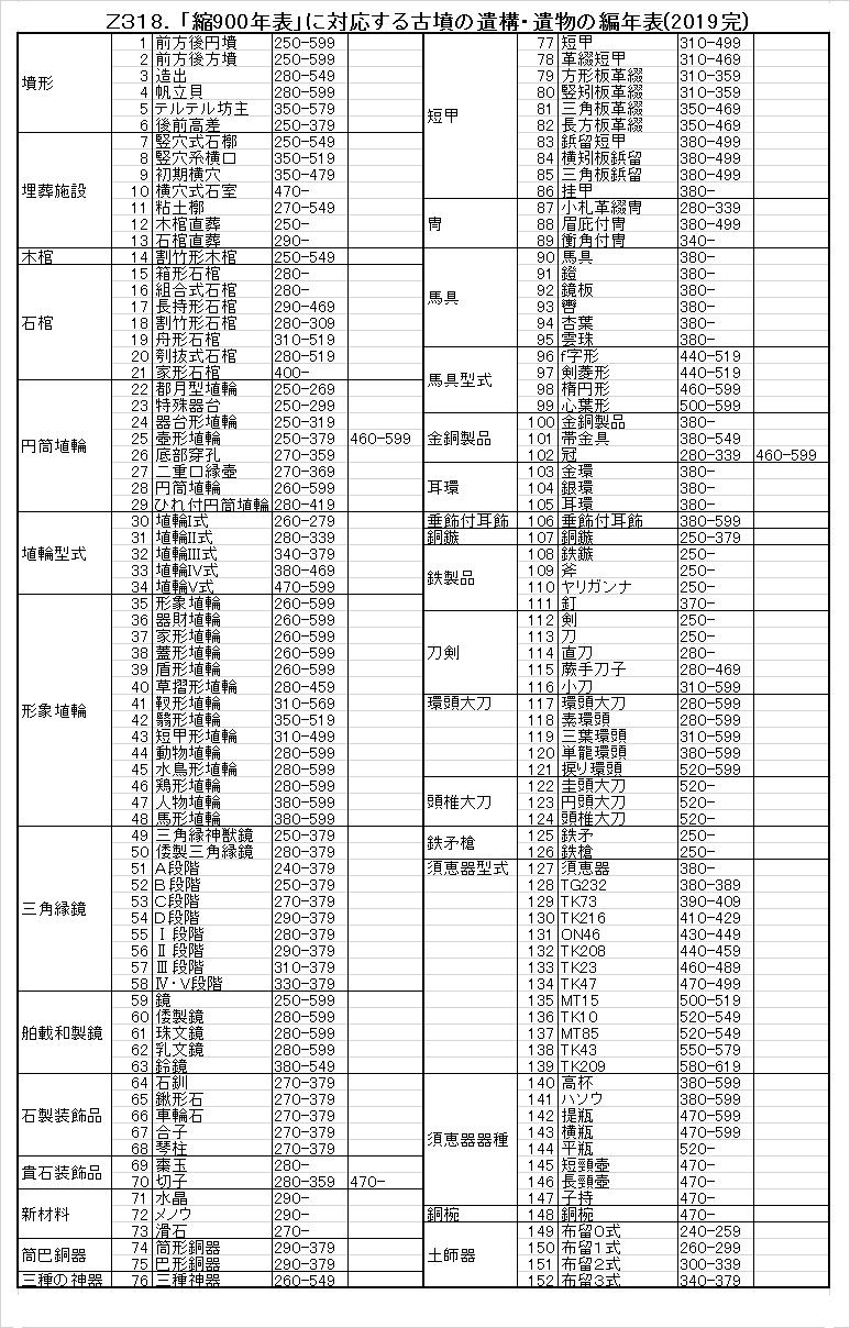 Z318.古墳の遺構・遺物編年完.png