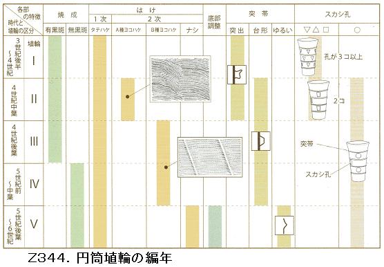 Z344.埴輪型式編年表.png