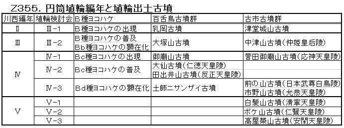 Z355.円筒埴輪の編年.png