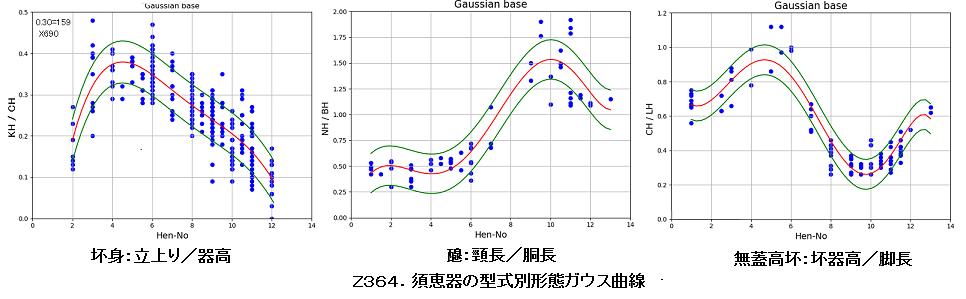 Z364.須恵器の形態ガウス曲線.png