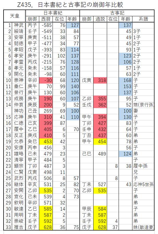 Z435.天皇崩御年比較.png