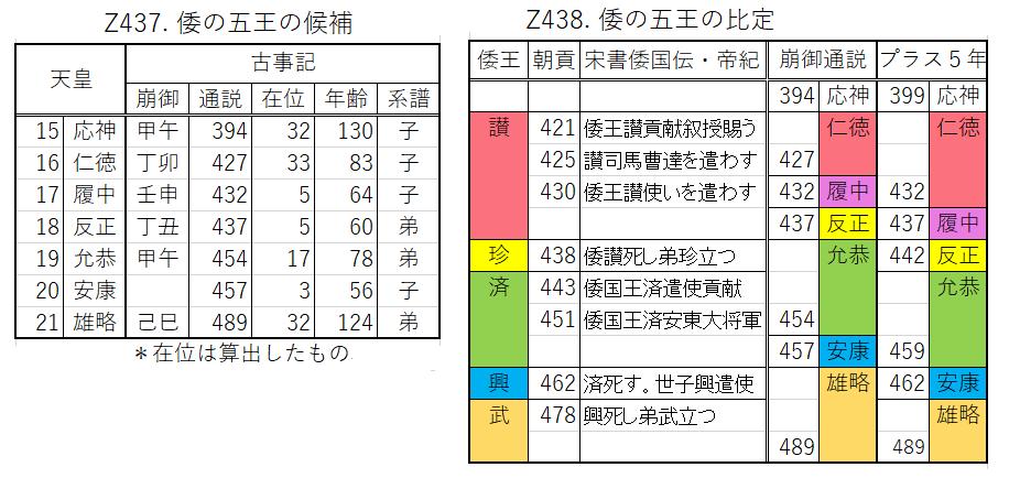Z438.倭の五王の比定.png