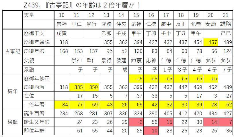 Z439.2倍年暦.png