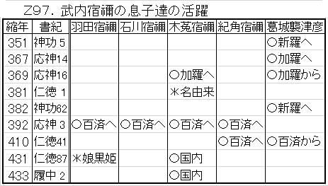 紀角宿禰 - JapaneseClass.jp