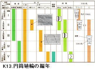 K13円筒埴輪の編年.jpg
