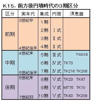 K15古墳3期区分.jpg