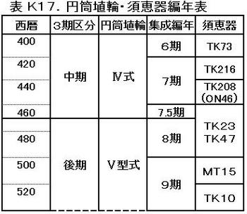 K17埴輪・須恵器編年表.jpg