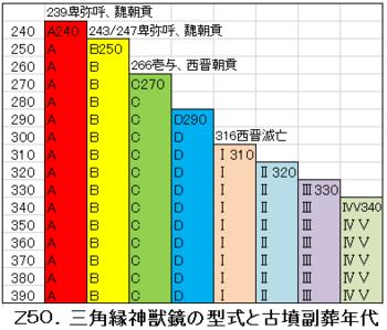 Z-50.三角縁神獣鏡.png