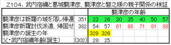Z104.武内宿禰と襲津彦.png