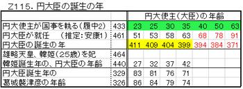 Z115.円大臣の誕生年.png