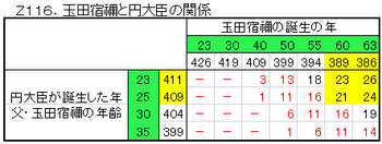 Z116.円大臣と玉田宿禰.png