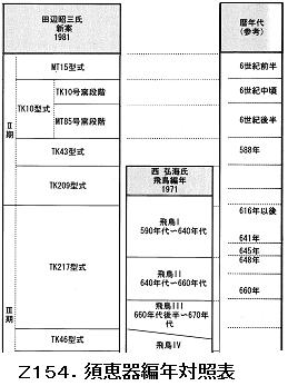 Z154.須恵器編年古墳後期.png