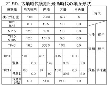 Z159.古墳時代後期編年.png