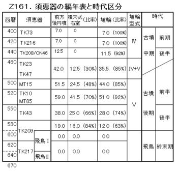 Z161.須恵器の編年(完).png