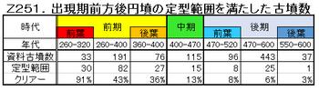 Z251.定型範囲の古墳数.png