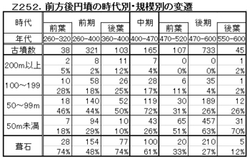 Z252.前方後円墳の規模.png