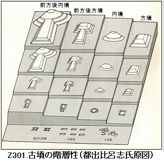 Z301.古墳の階層性2.png
