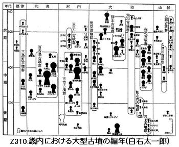 Z310.白石氏古墳編年.png