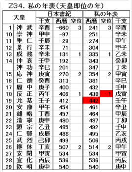 Z34 私の年表(天皇即位の年).png